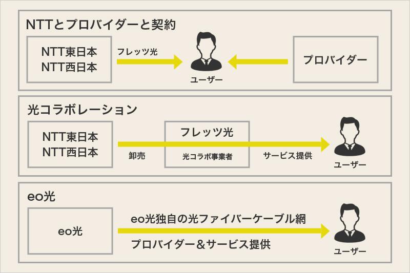 NTTとプロバイダー 光コラボレーション eo光