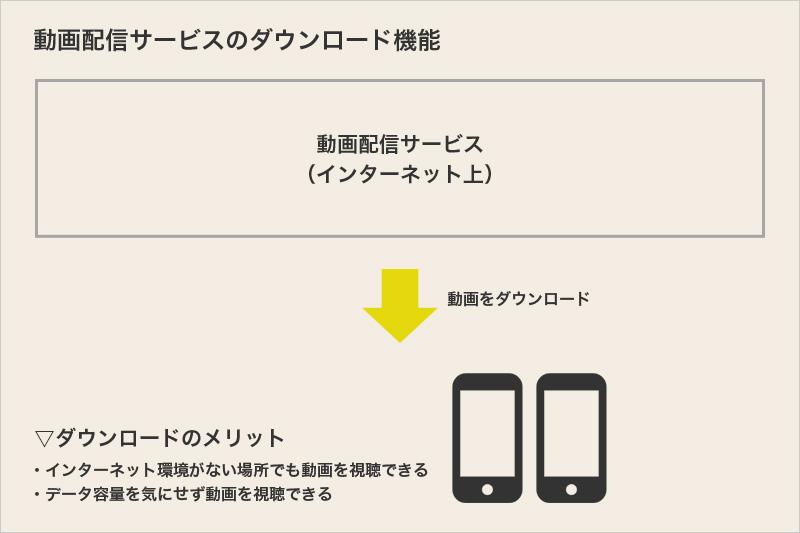 動画配信サービスのダウンロード機能