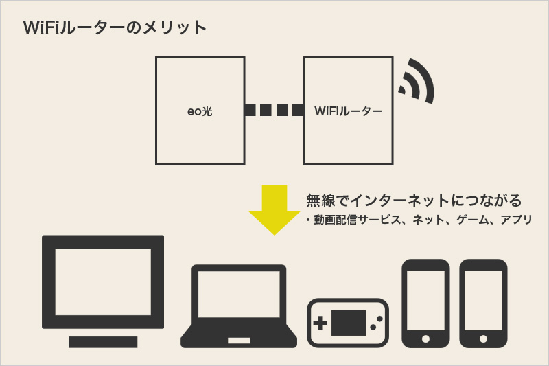 WiFiルーターのメリット