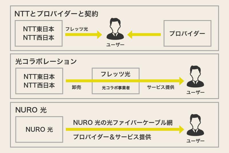NTTとプロバイダー 光コラボレーション NURO 光